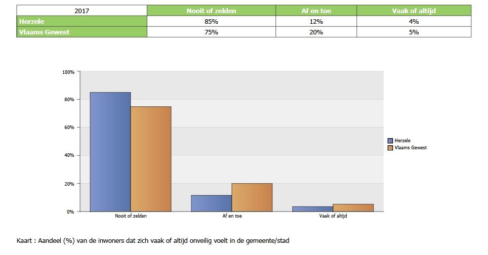Statistiek gemeentemonitor - Veiligheid